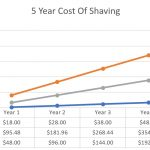 safety razor cheaper to use