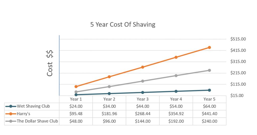 are safety razors cheaper to use - the best shave club
