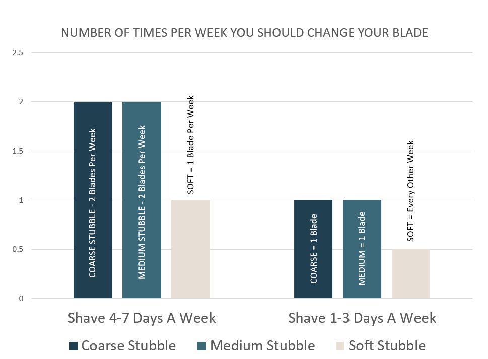 How often do I change my safety razor blade - chart