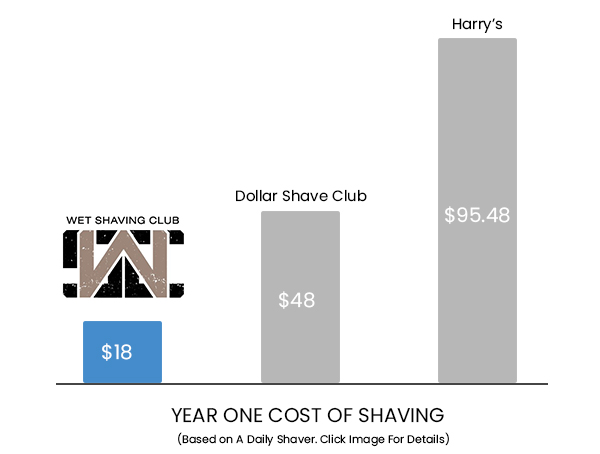 Comparison Chart - Wet Shave Club smaller