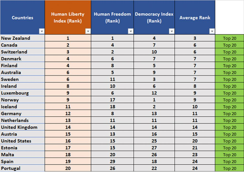 Top 20 Human Liberty Index