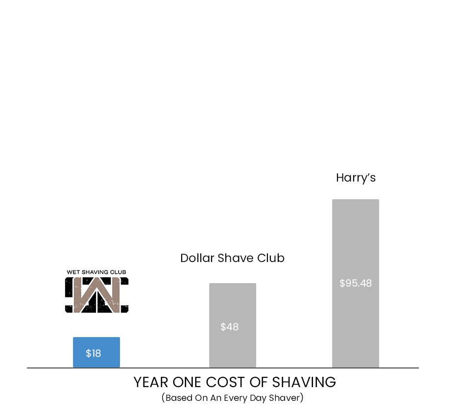 chart 2 - year 1- Comparison Chart - Wet Shave Club smaller