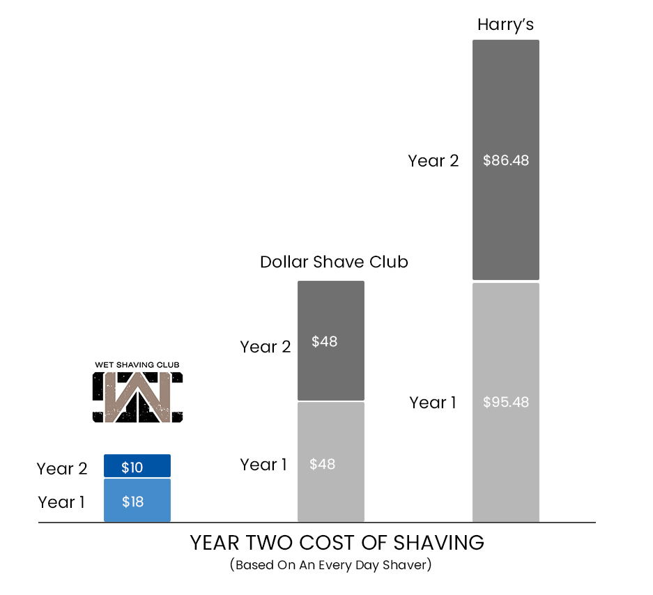 year 2 Comparison Chart - Wet Shave Club smaller