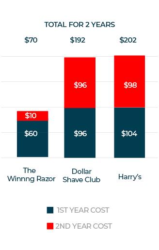 mobile chart cost comparison the winning razor