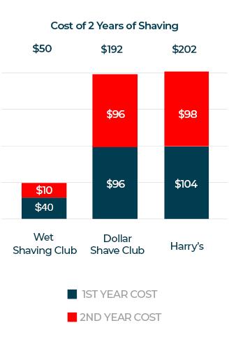 shave club comparison chart